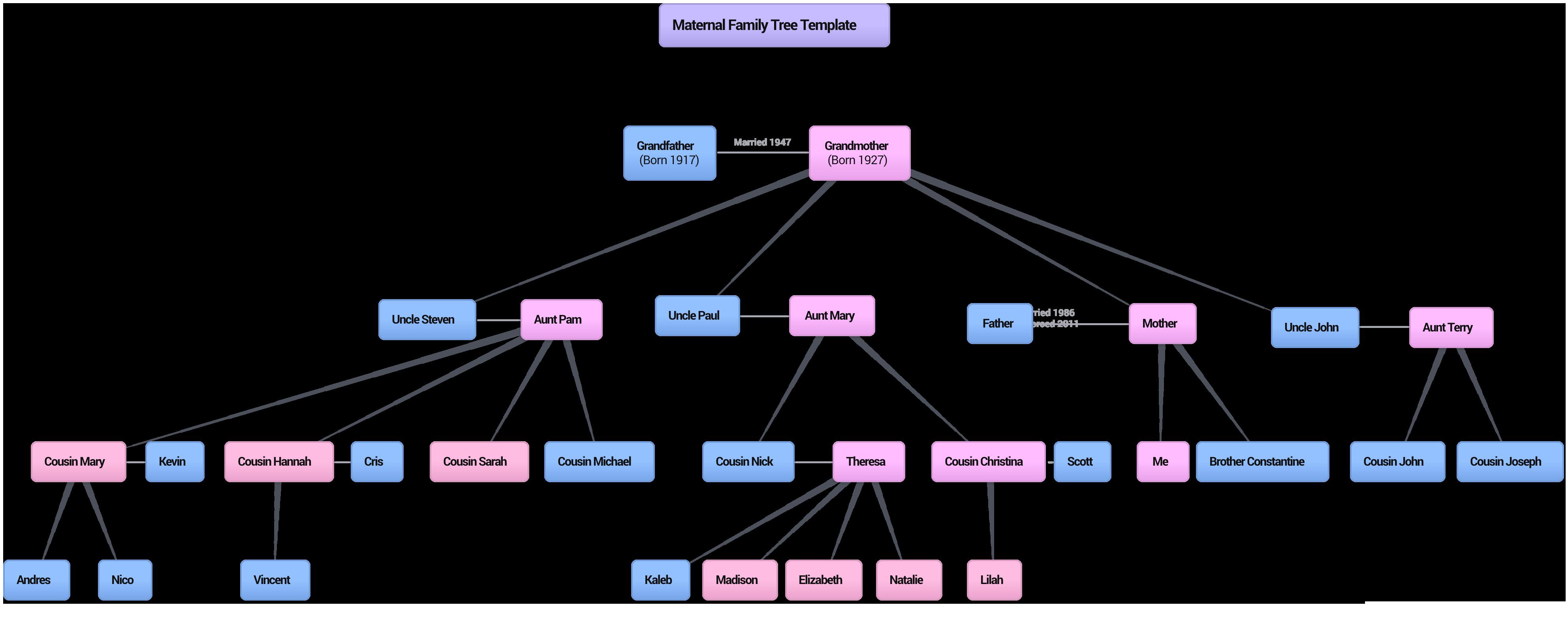 Examples – Family Tree Example