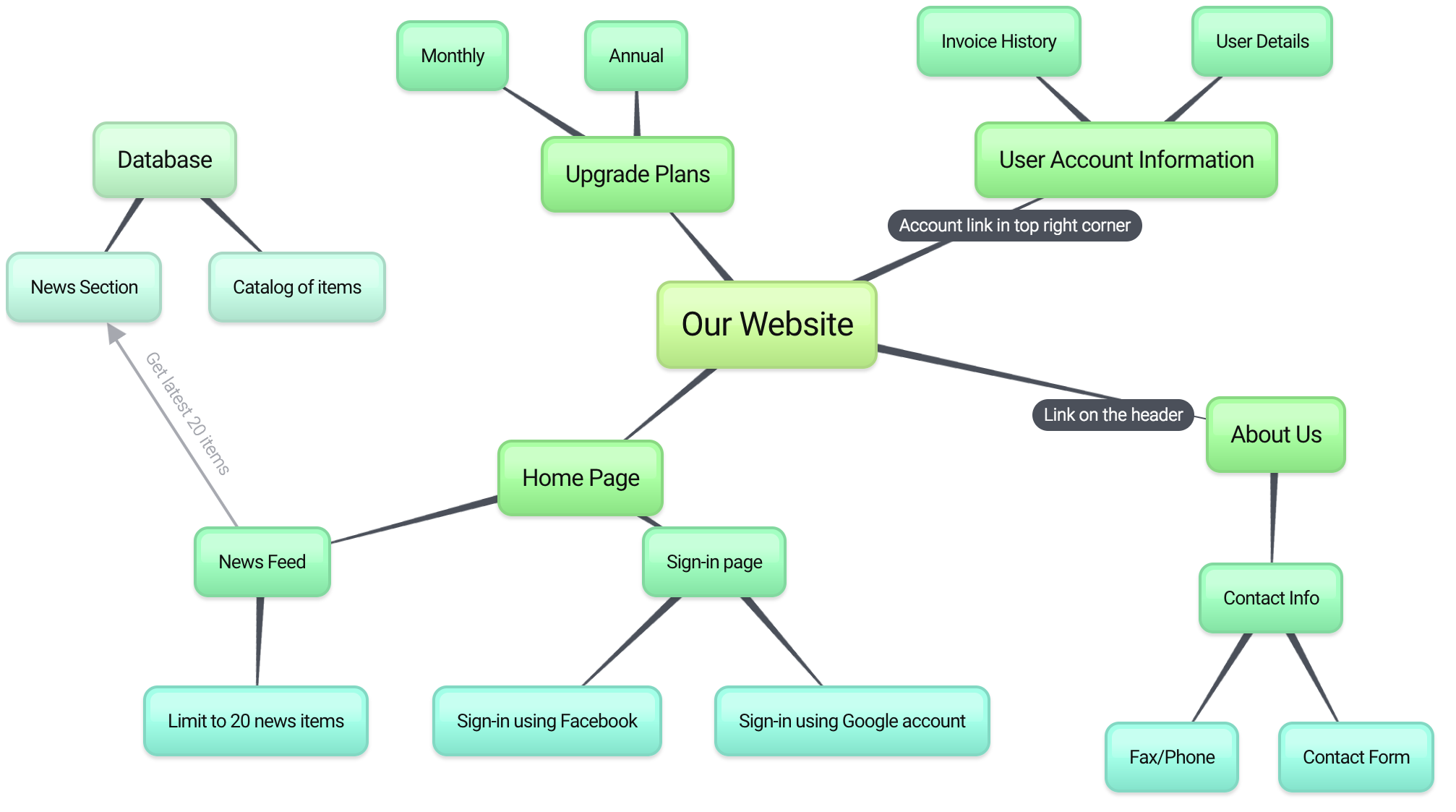 why bubblus - Concept Map Web